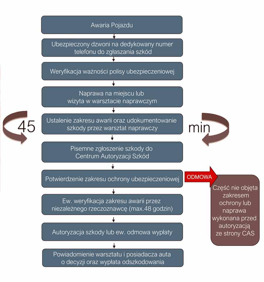 Schemat-likwidacji-szkody-samochodów-na-przedłużonej-gwarancji-poproducenckiej AutoCentrum